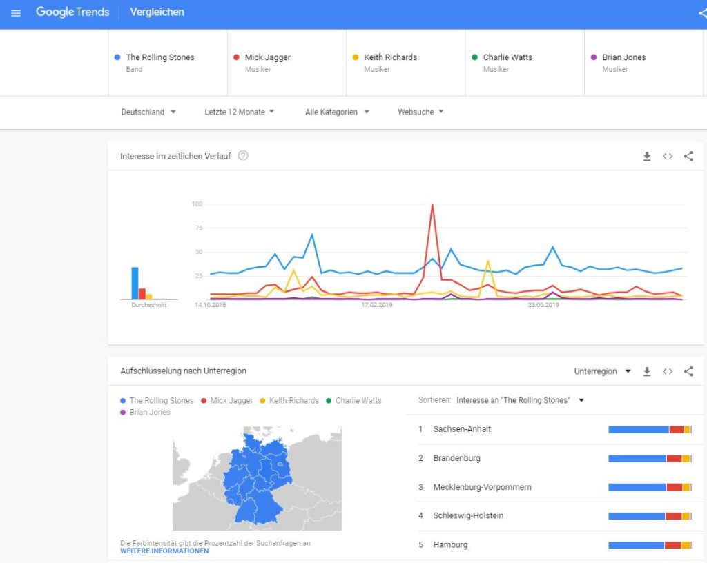 google Trends Rolling Stones in Deutschland