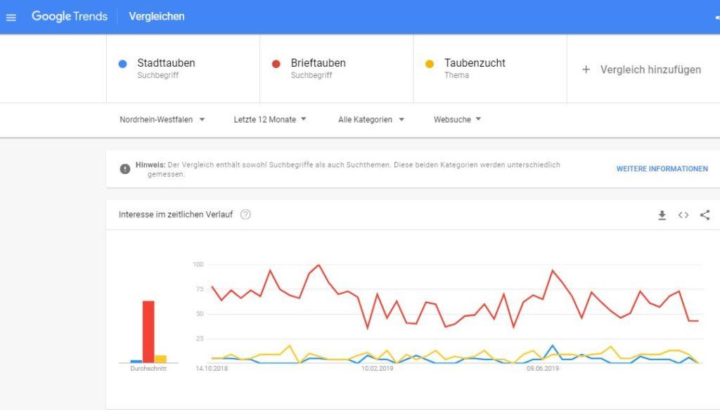 Google Trends Stadttauben