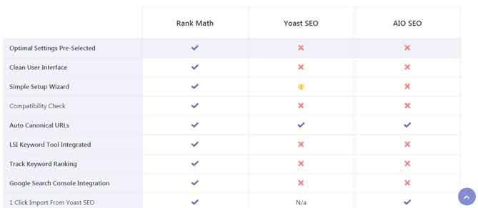 Vergleich Rankmath mit SEO plugins